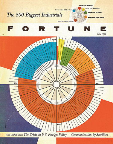 The Fortune 500 cover legacy